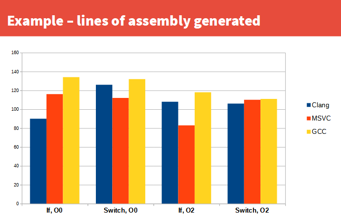 Switch vs if assembly lines