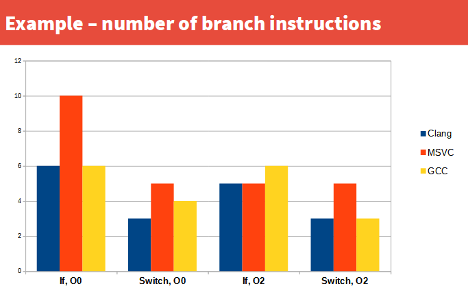 Switch vs if branch lines